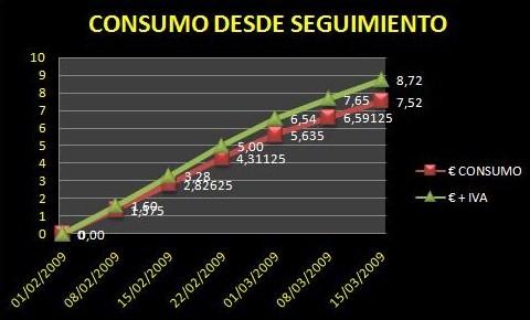 consumo-total